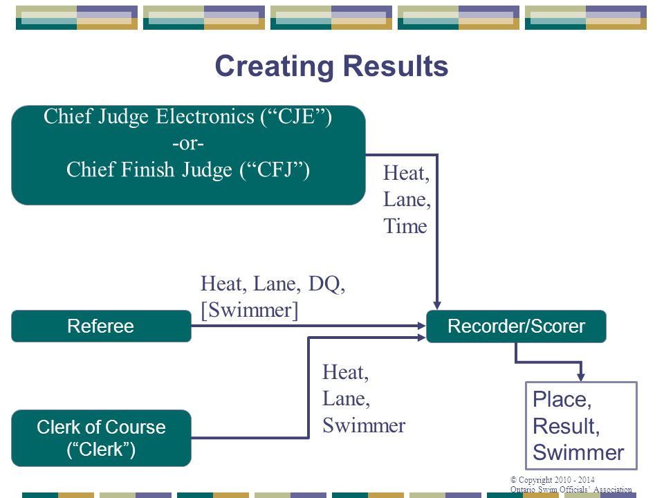 Creating Results Chief Judge Electronics ( CJE ) -or-