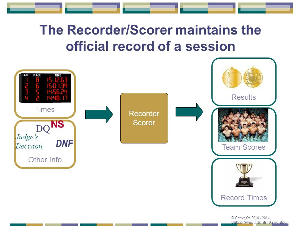The Recorder/Scorer maintains the official record of a session