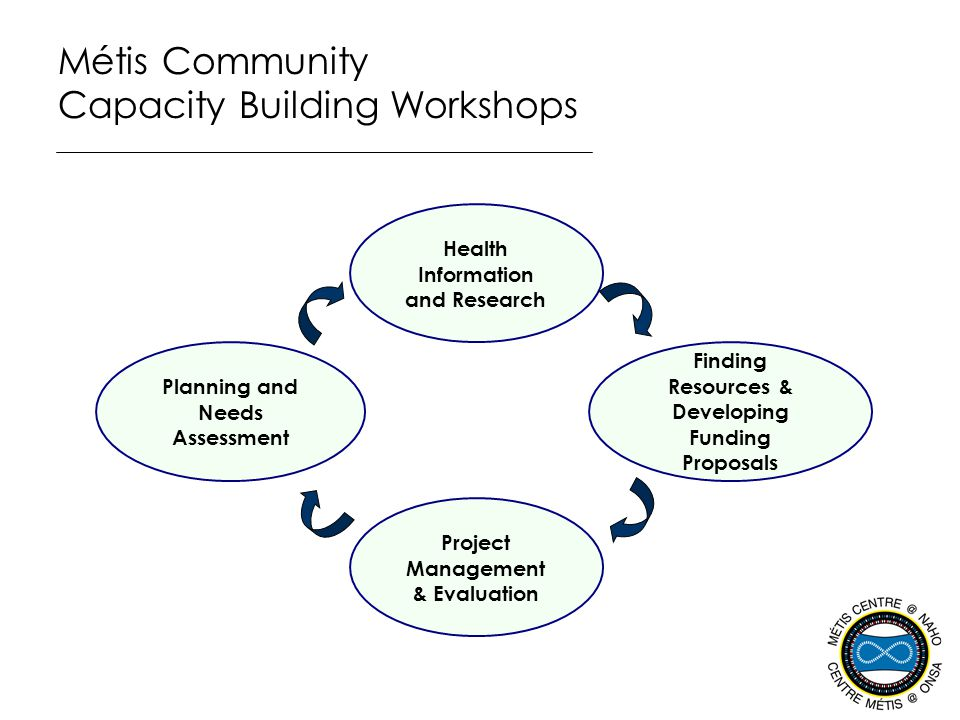 Métis Community Capacity Building Workshops