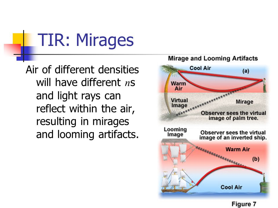 TIR: Mirages Air of different densities will have different ns and light rays can reflect within the air, resulting in mirages and looming artifacts.
