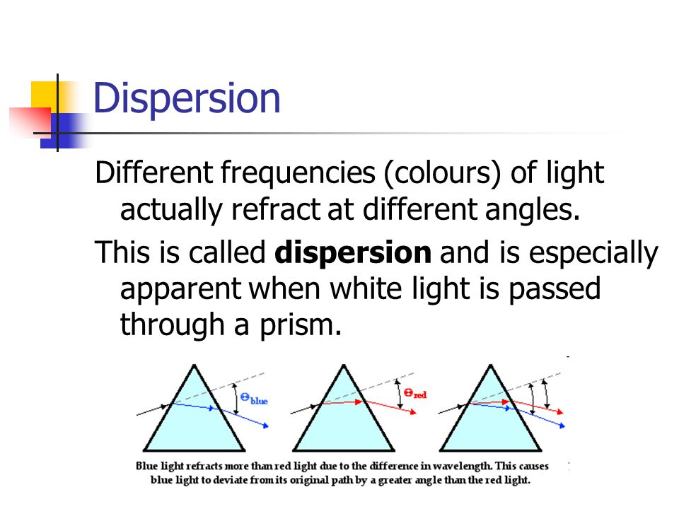 Dispersion Different frequencies (colours) of light actually refract at different angles.