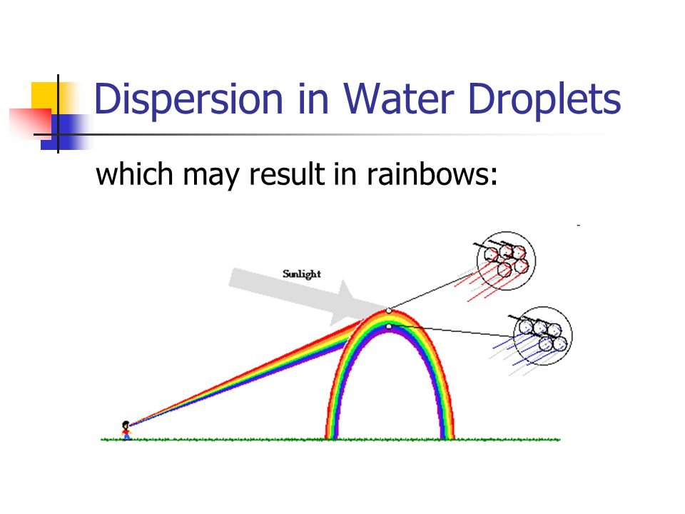 Dispersion in Water Droplets