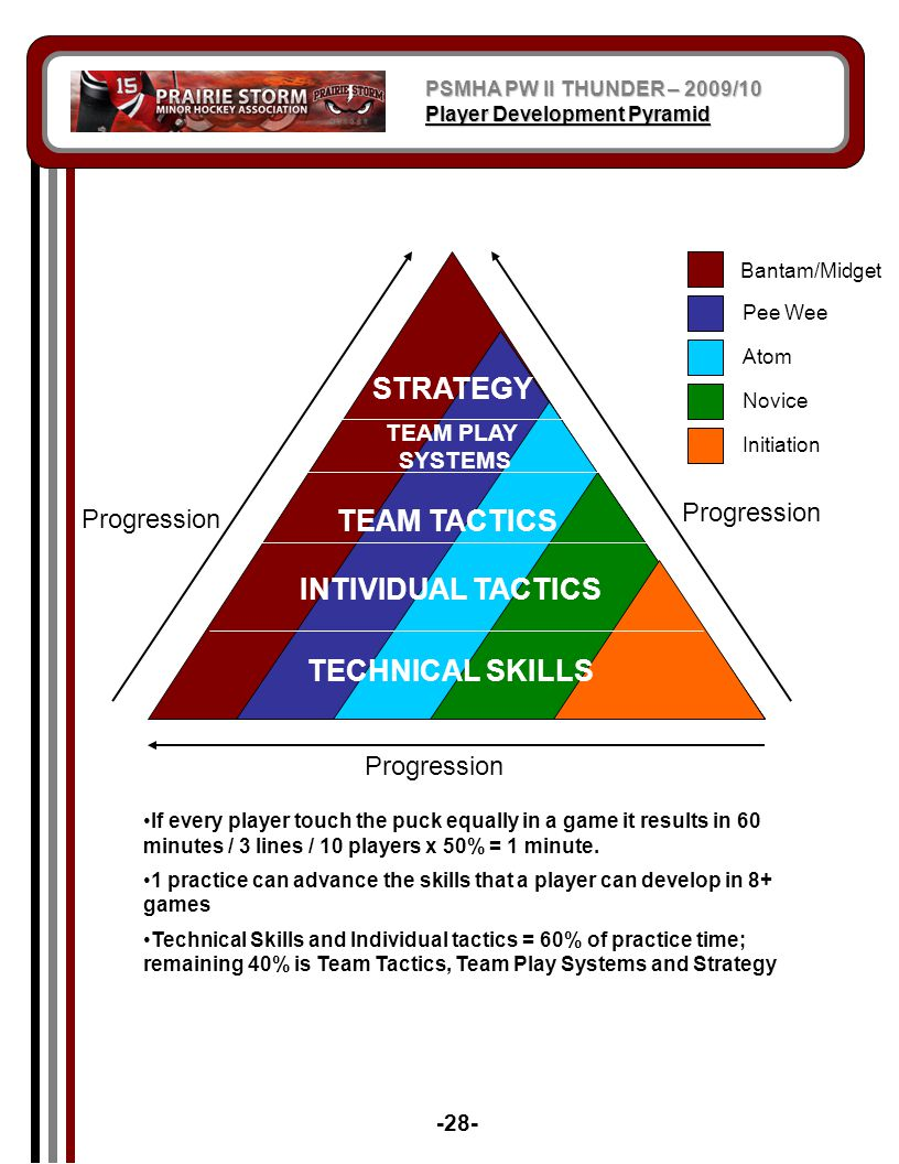 STRATEGY STRATEGY TEAM TACTICS INTIVIDUAL TACTICS TECHNICAL SKILLS