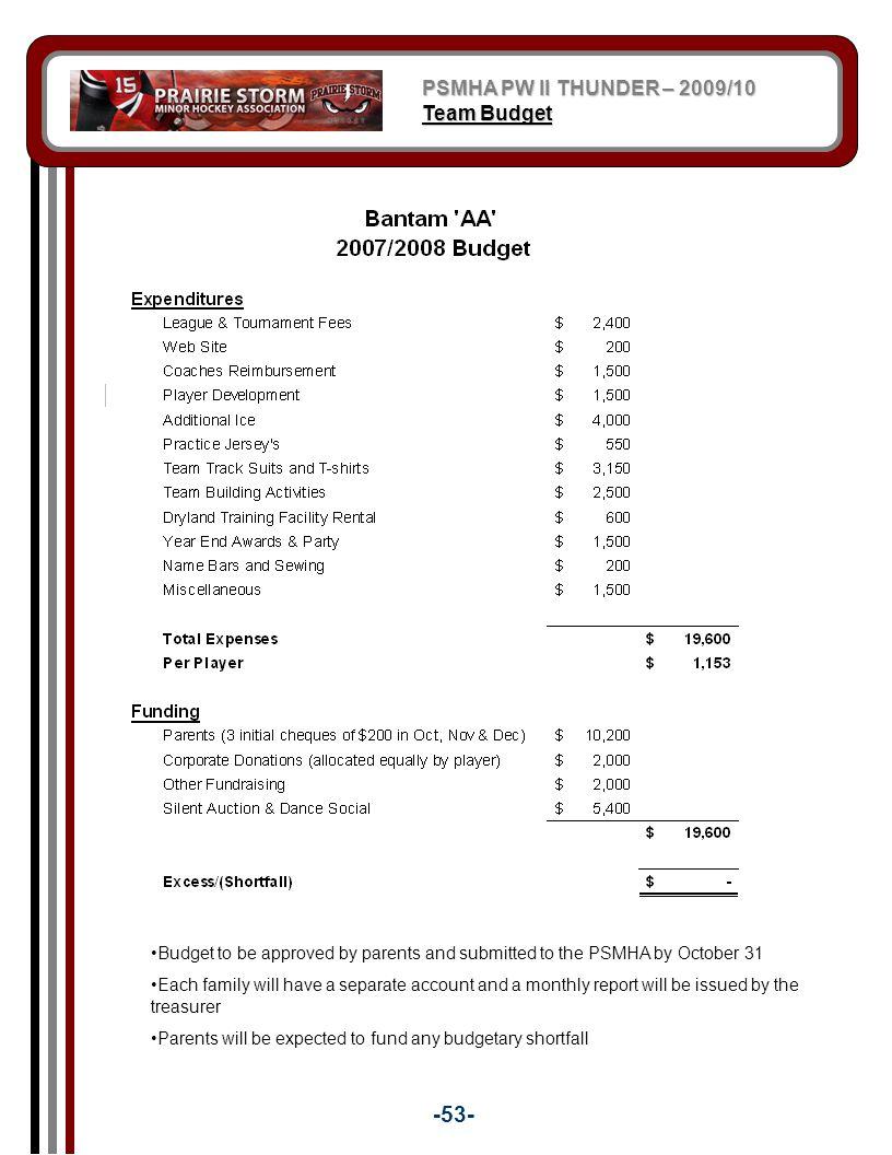-53- PSMHA PW II THUNDER – 2009/10 Team Budget