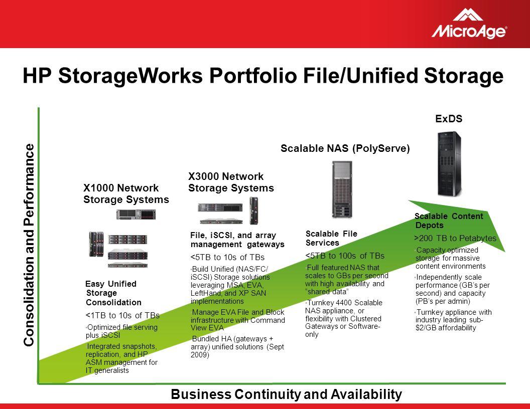 HP StorageWorks Portfolio File/Unified Storage
