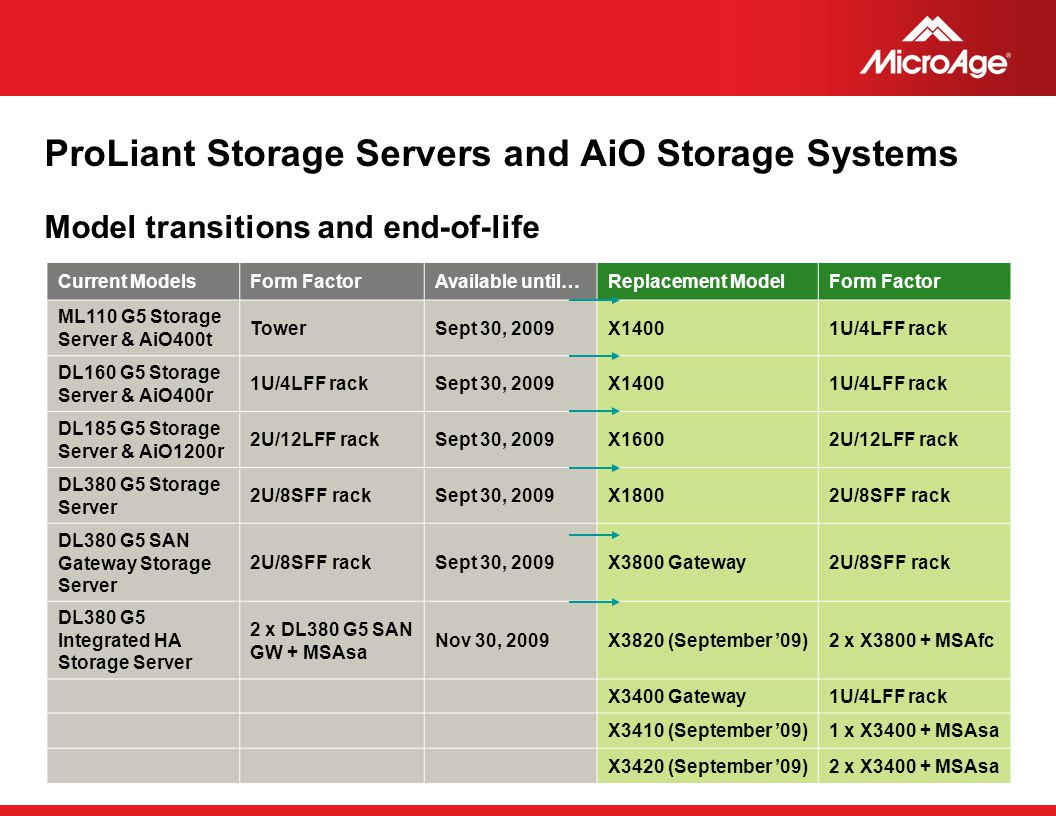 ProLiant Storage Servers and AiO Storage Systems