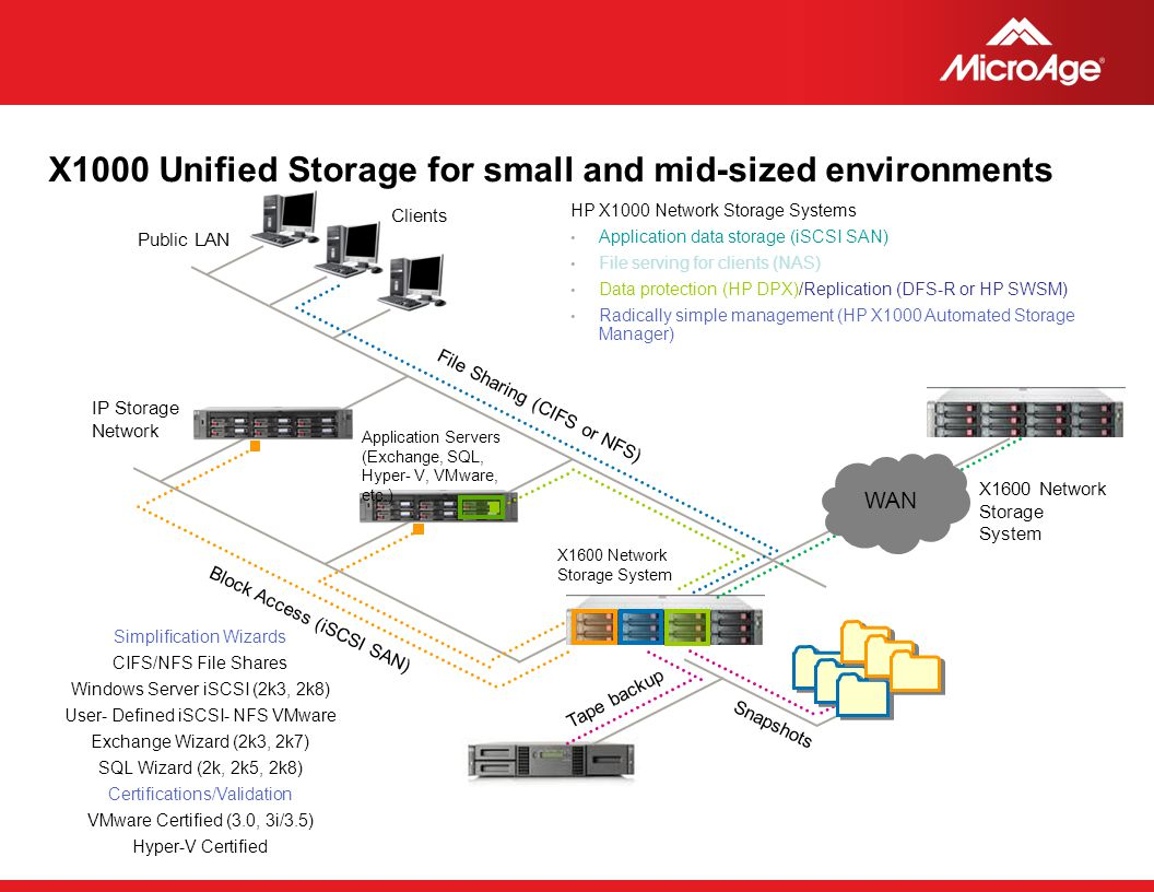 X1000 Unified Storage for small and mid-sized environments