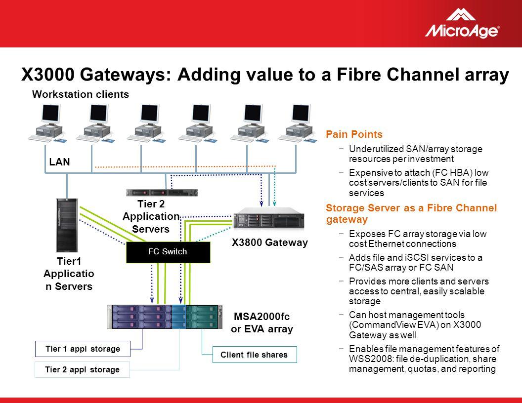 X3000 Gateways: Adding value to a Fibre Channel array