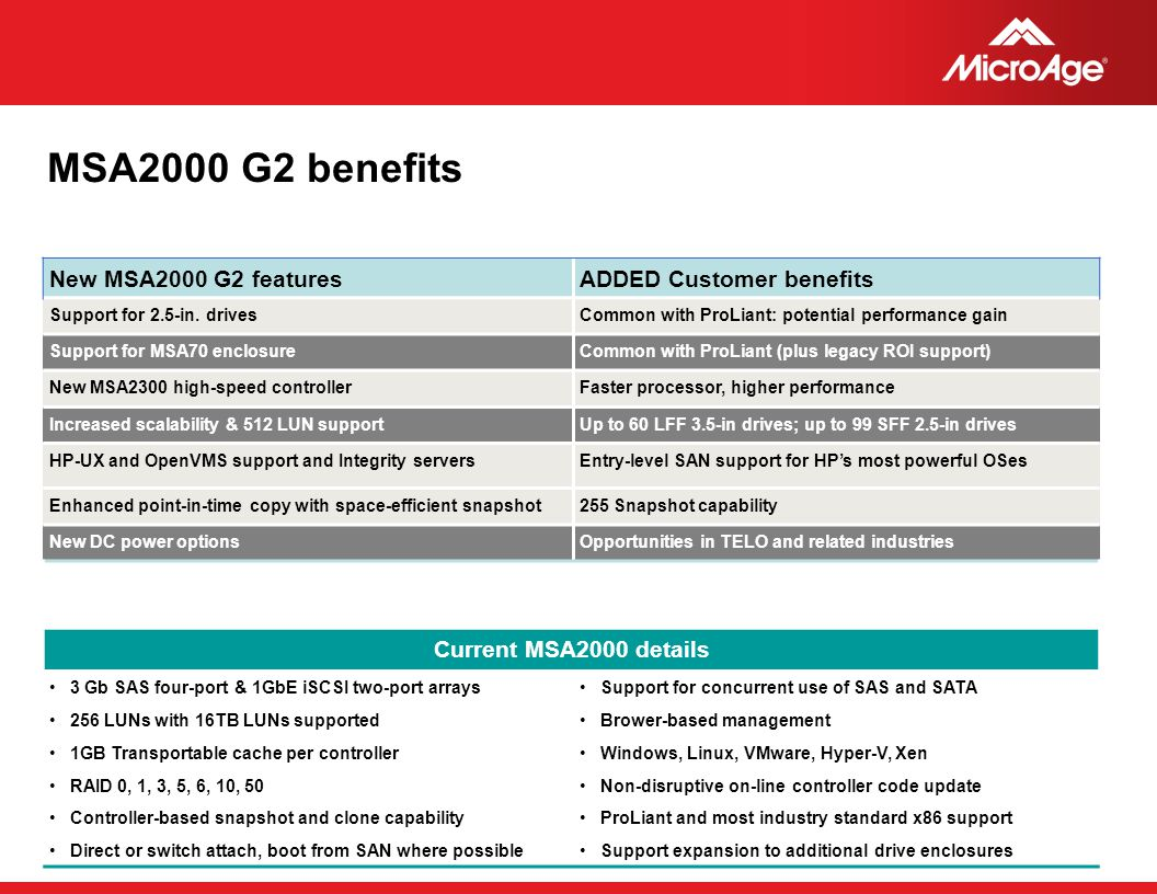 MSA2000 G2 benefits New MSA2000 G2 features ADDED Customer benefits