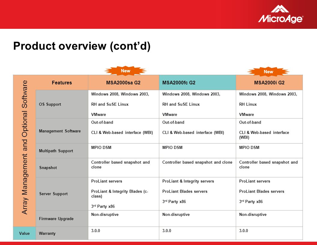 Product overview (cont'd)