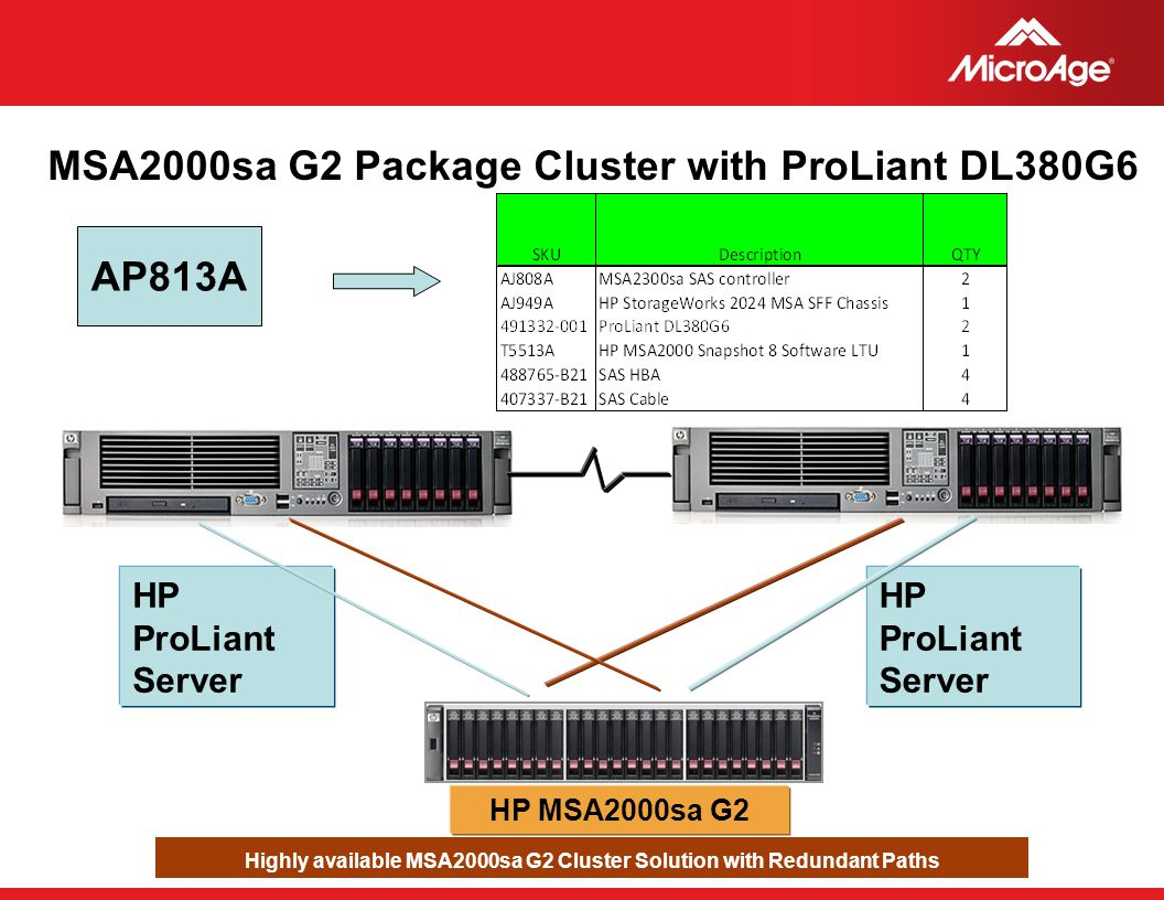 Highly available MSA2000sa G2 Cluster Solution with Redundant Paths