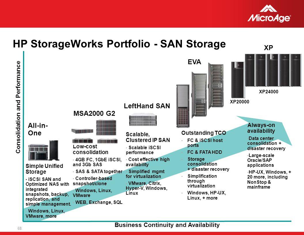 HP StorageWorks Portfolio - SAN Storage