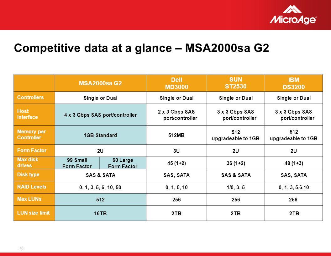 Competitive data at a glance – MSA2000sa G2