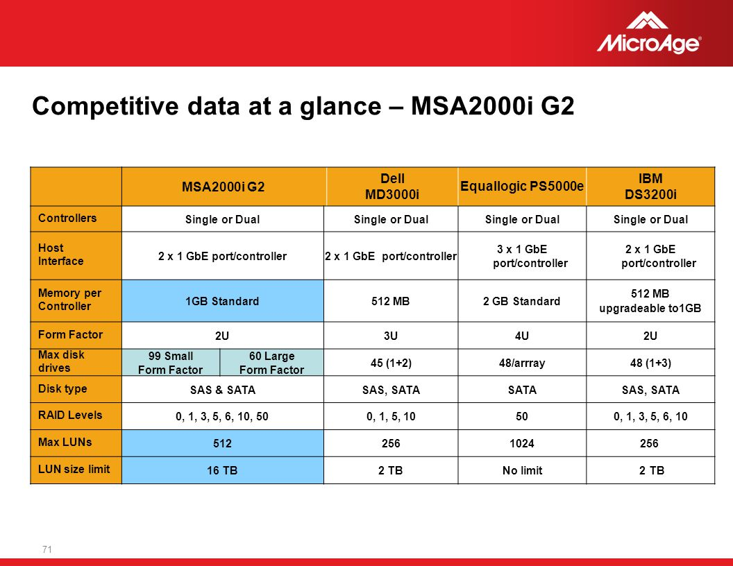 Competitive data at a glance – MSA2000i G2