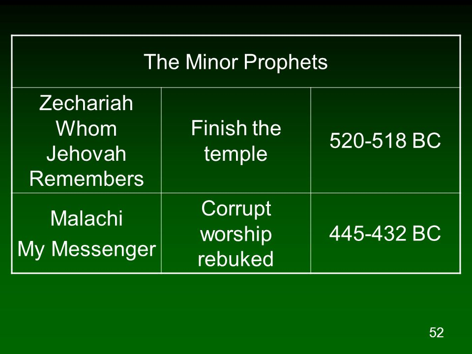 Zechariah Whom Jehovah Remembers Finish the temple 520-518 BC