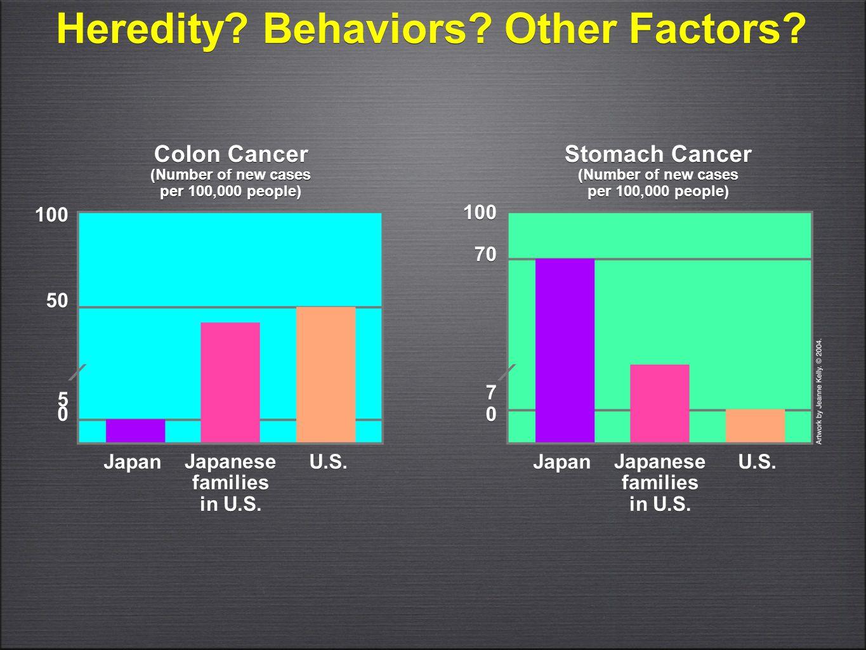 Heredity Behaviors Other Factors