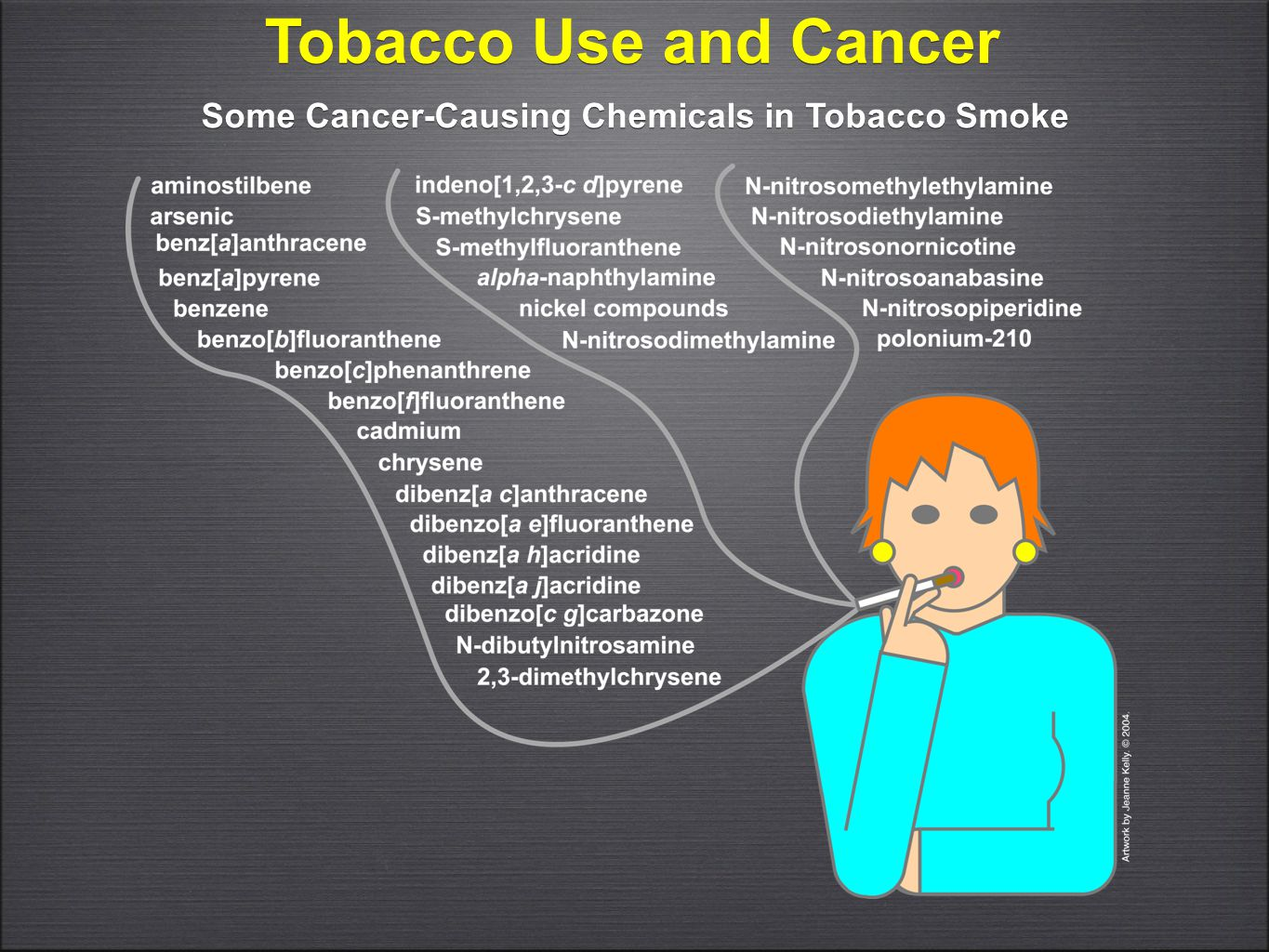 Some Cancer-Causing Chemicals in Tobacco Smoke