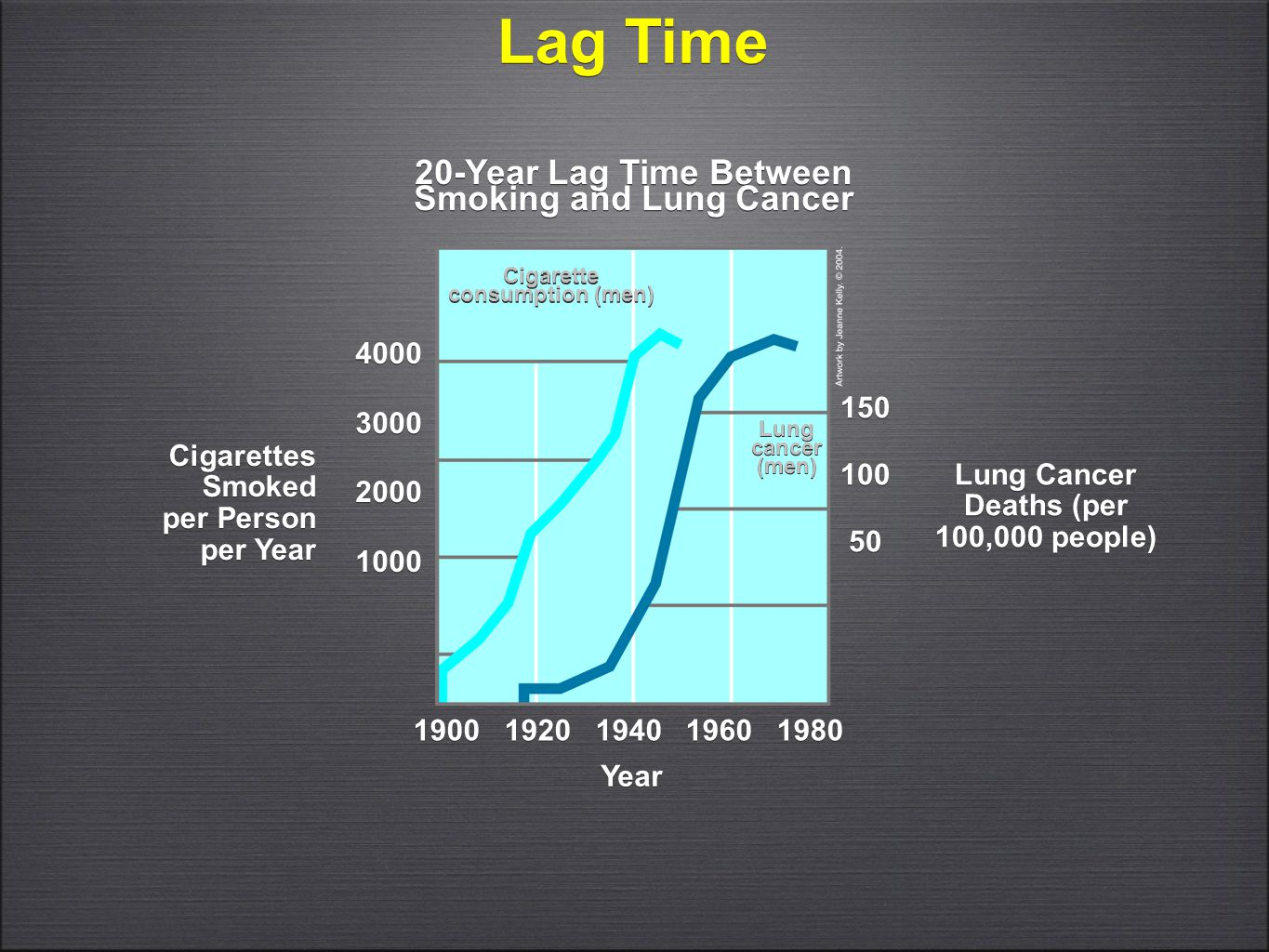 Lag Time 20-Year Lag Time Between Smoking and Lung Cancer 4000 3000