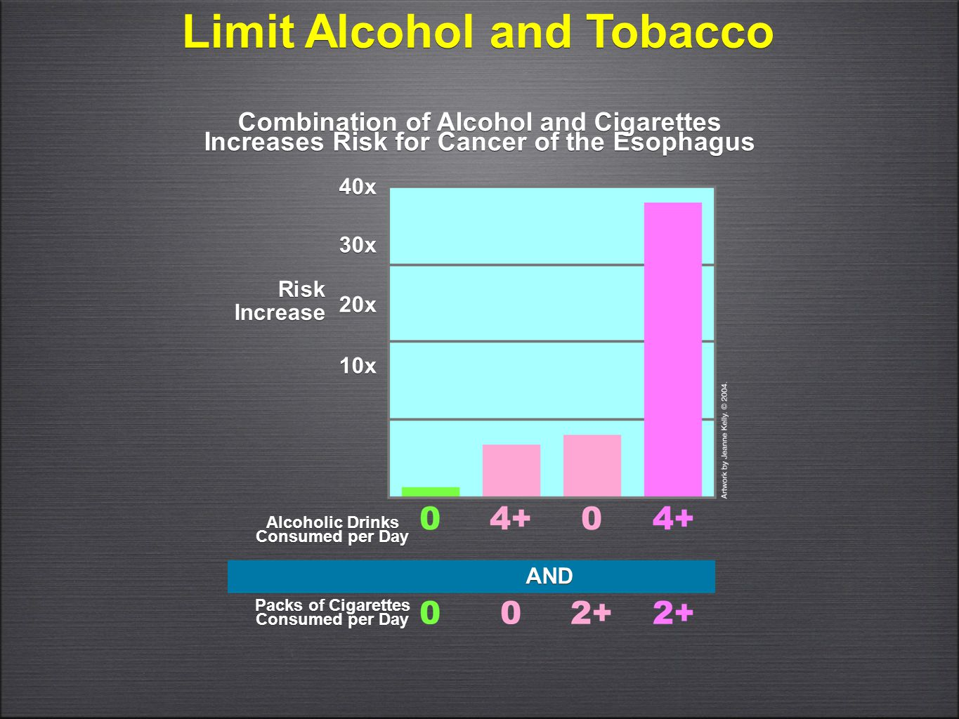 Limit Alcohol and Tobacco