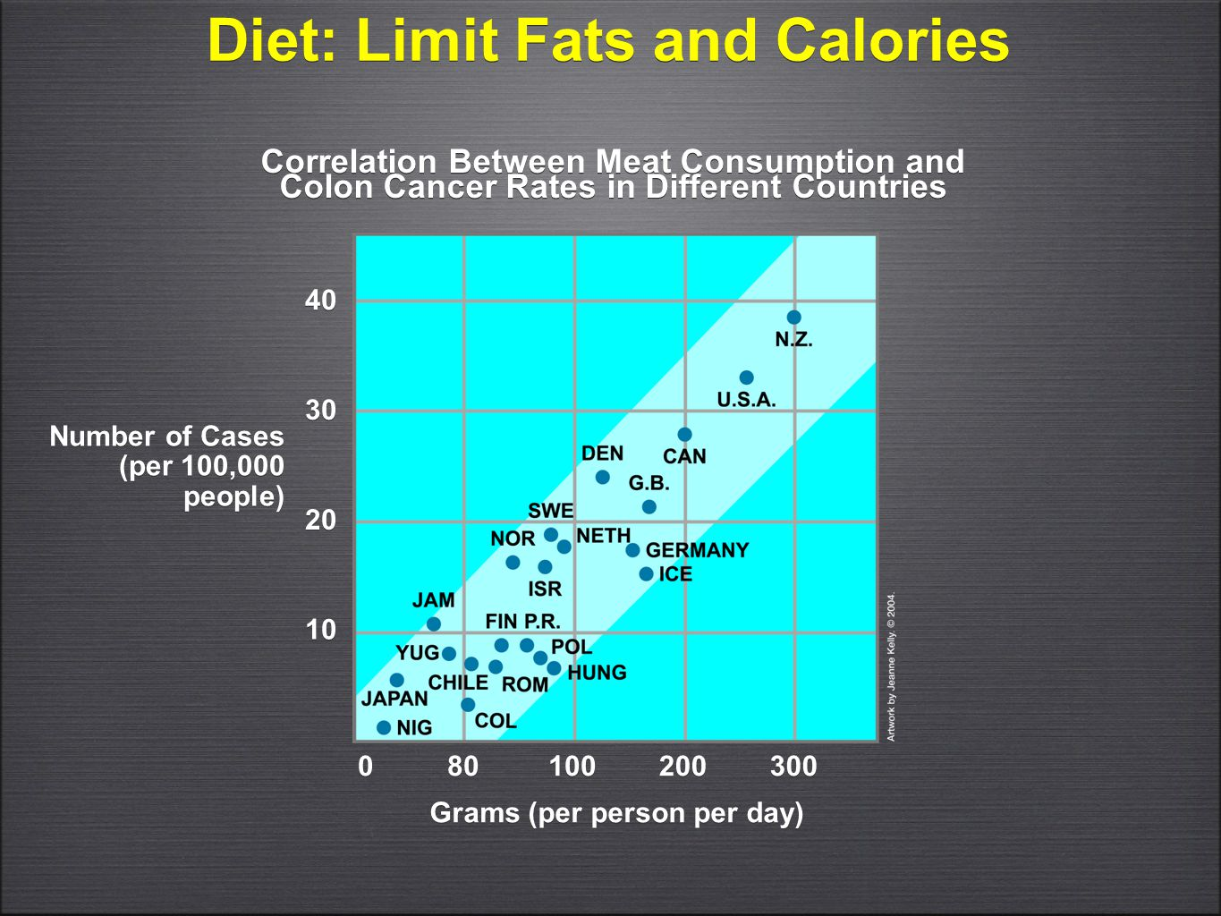 Diet: Limit Fats and Calories Grams (per person per day)