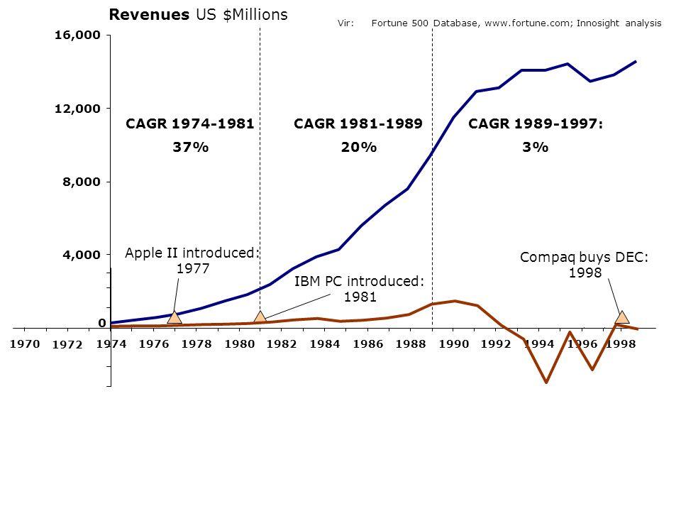 Revenues US $Millions CAGR 1974-1981 37% CAGR 1981-1989 20%