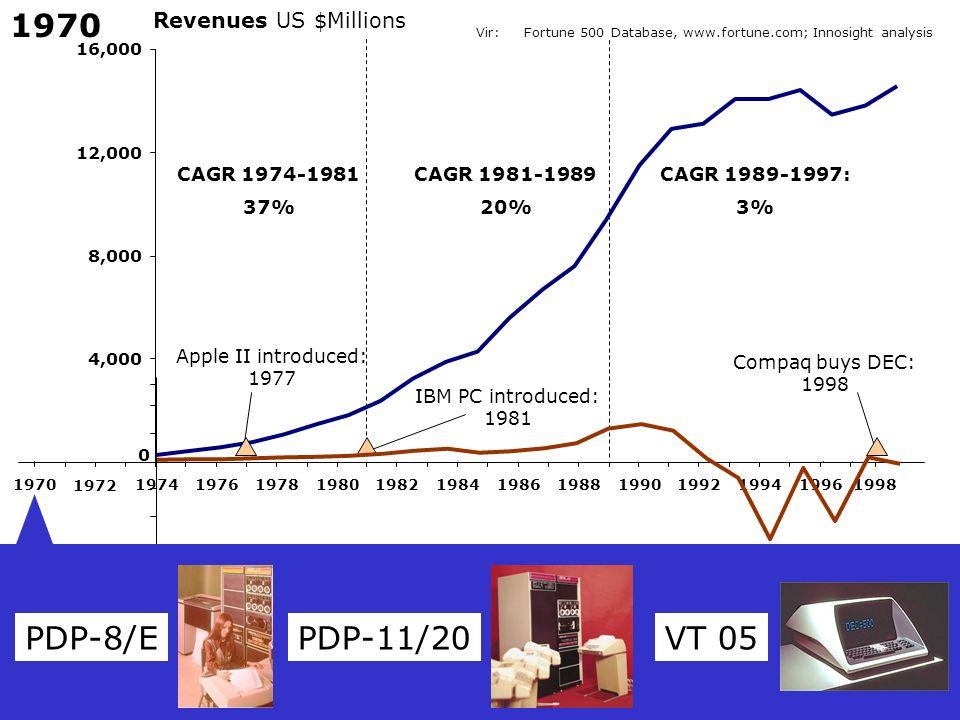 1970 PDP-8/E PDP-11/20 VT 05 Revenues US $Millions CAGR 1974-1981 37%