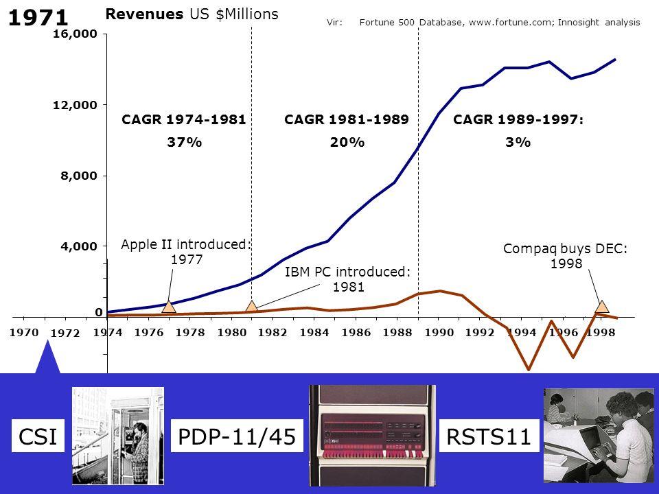 1971 CSI PDP-11/45 RSTS11 Revenues US $Millions CAGR 1974-1981 37%