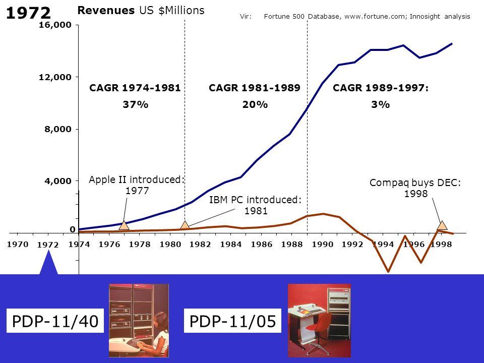 1972 PDP-11/40 PDP-11/05 Revenues US $Millions CAGR 1974-1981 37%