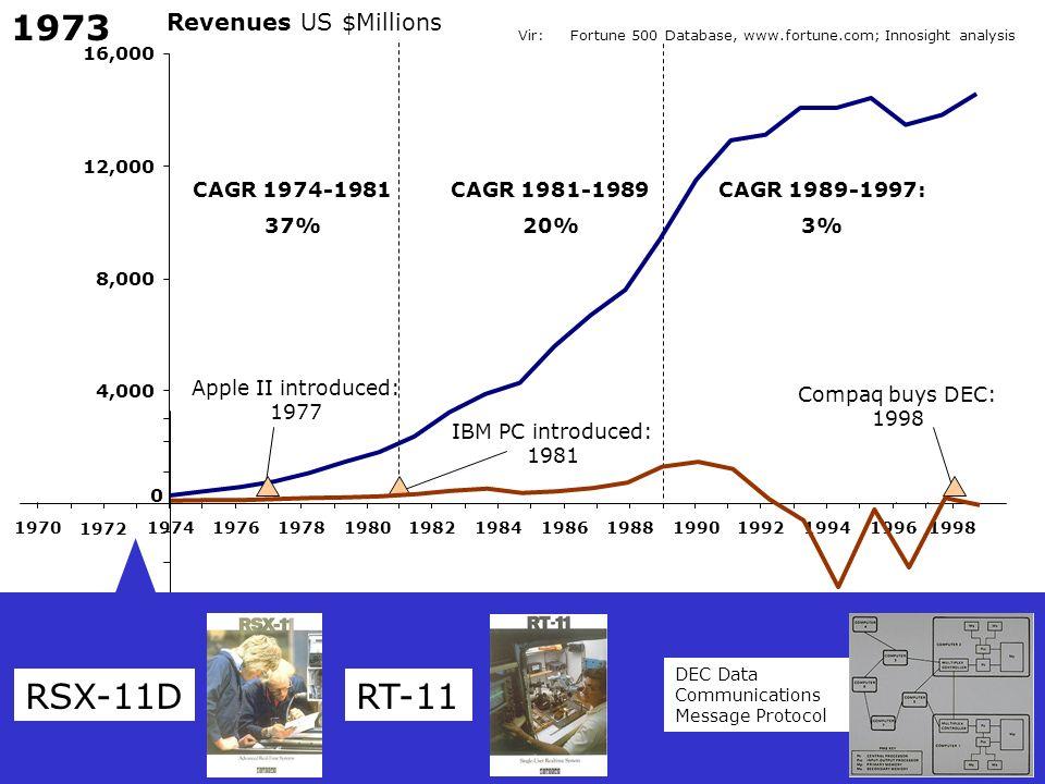 1973 RSX-11D RT-11 Revenues US $Millions CAGR 1974-1981 37%