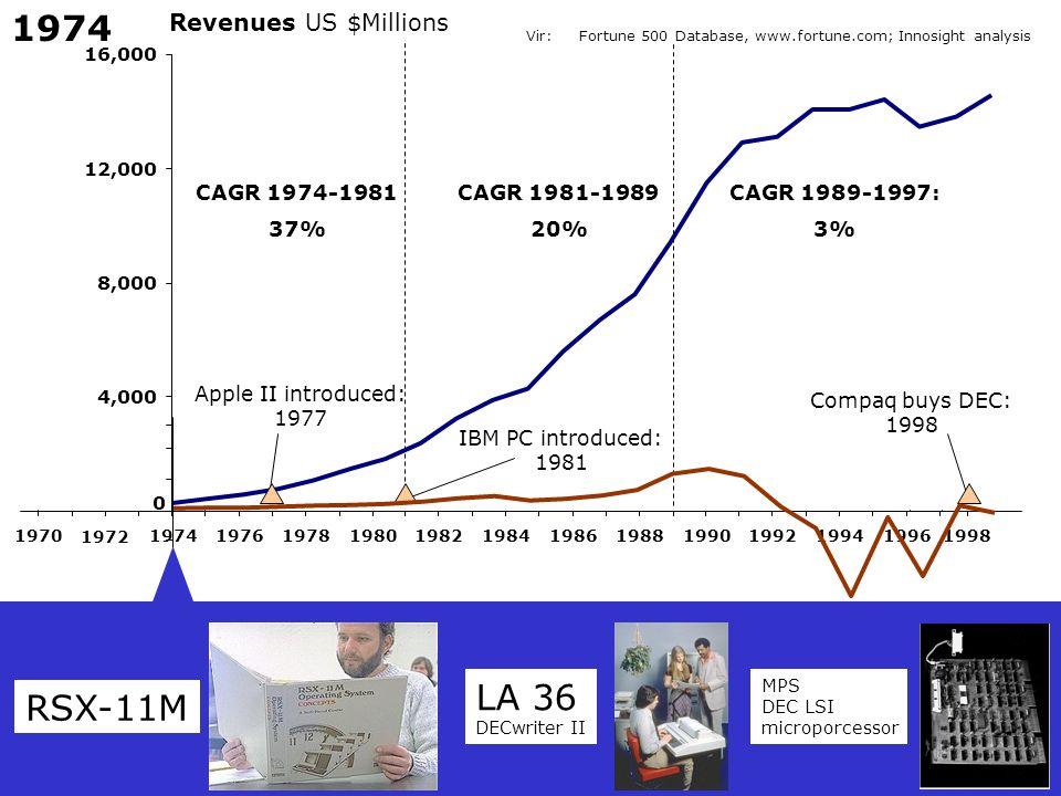 1974 LA 36 RSX-11M Revenues US $Millions CAGR 1974-1981 37%
