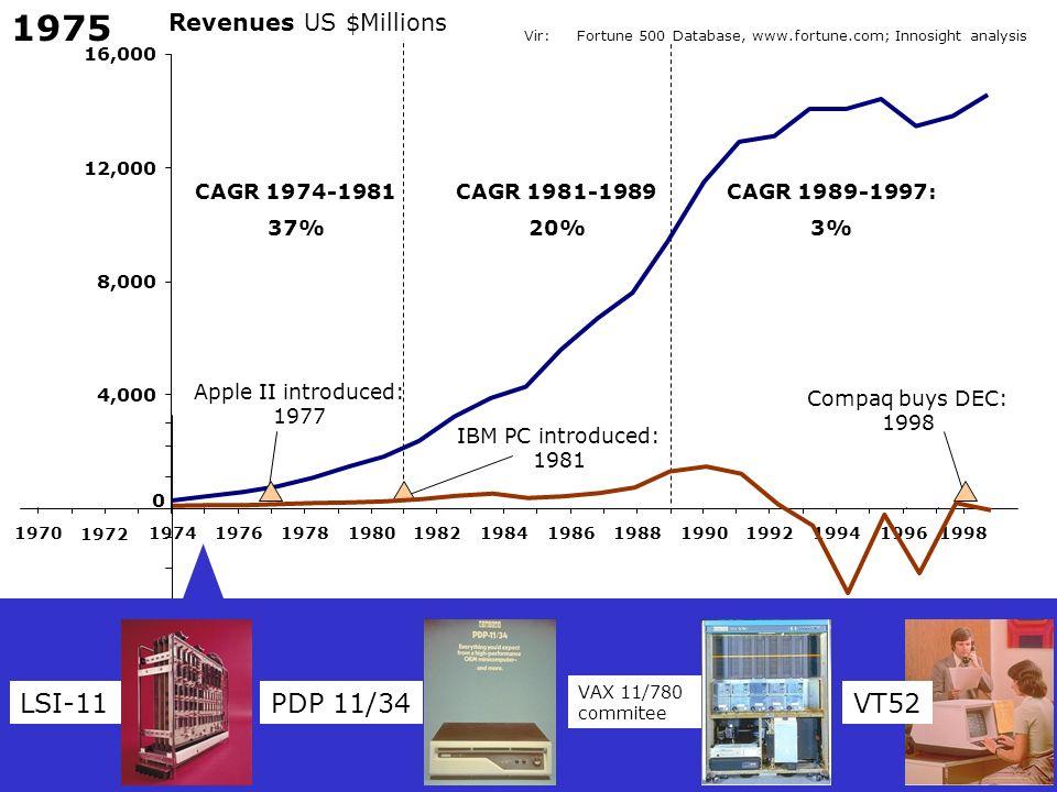 1975 LSI-11 PDP 11/34 VT52 Revenues US $Millions CAGR 1974-1981 37%