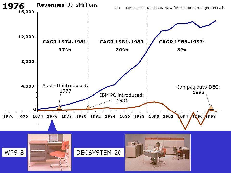 1976 WPS-8 DECSYSTEM-20 Revenues US $Millions CAGR 1974-1981 37%