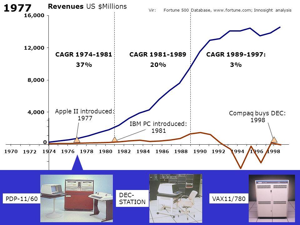 1977 Revenues US $Millions CAGR 1974-1981 37% CAGR 1981-1989 20%