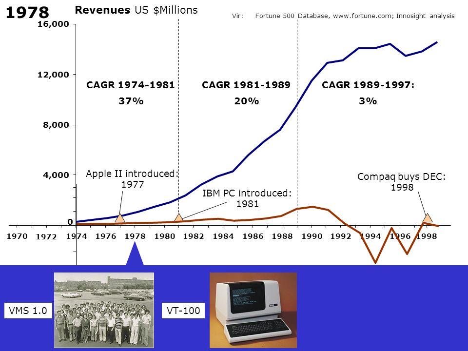 1978 Revenues US $Millions CAGR 1974-1981 37% CAGR 1981-1989 20%