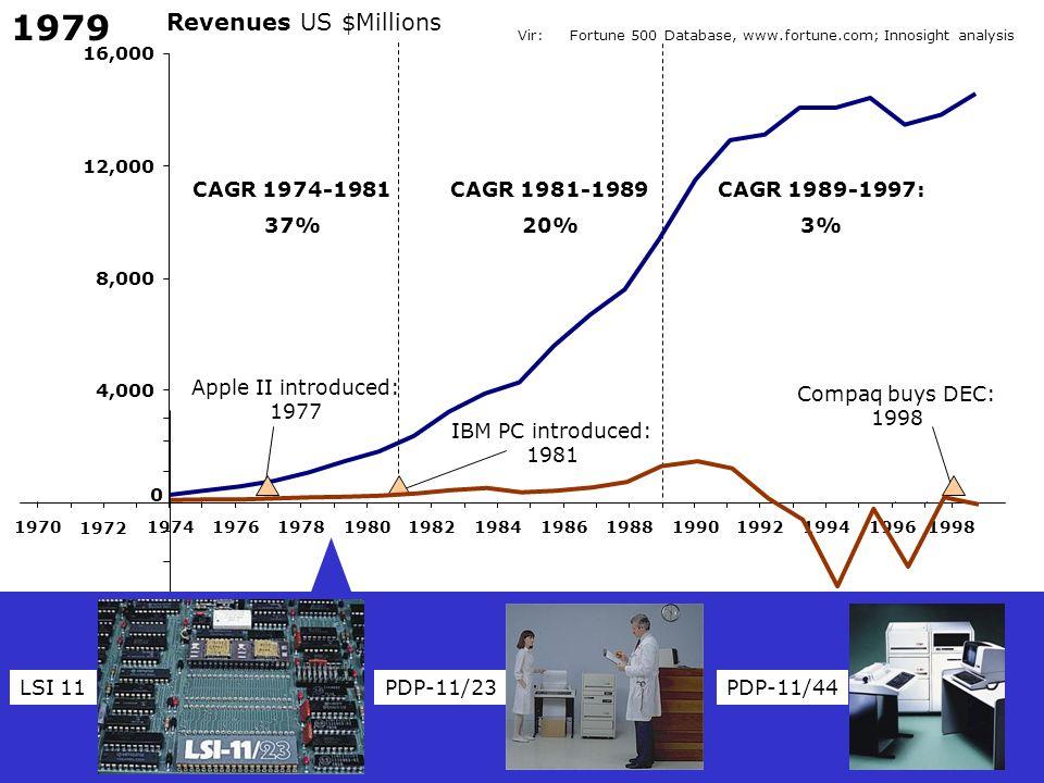 1979 Revenues US $Millions CAGR 1974-1981 37% CAGR 1981-1989 20%