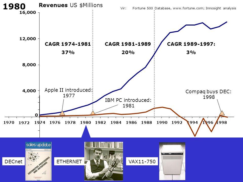1980 Revenues US $Millions CAGR 1974-1981 37% CAGR 1981-1989 20%