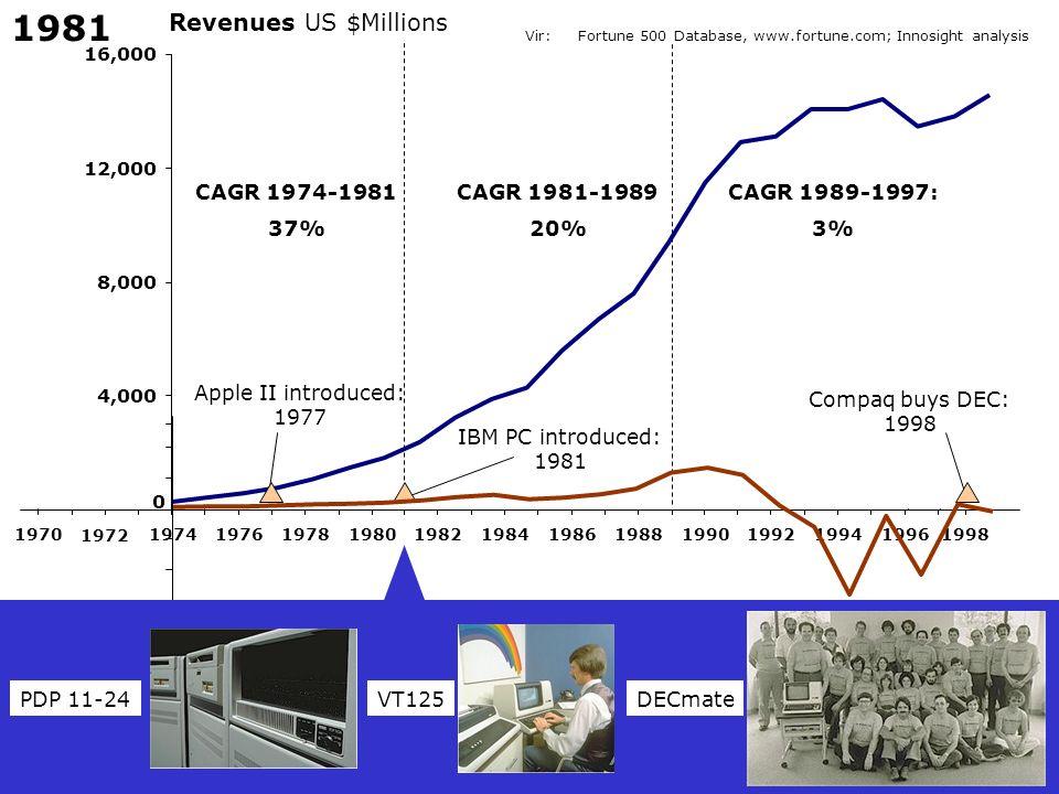 1981 Revenues US $Millions CAGR 1974-1981 37% CAGR 1981-1989 20%
