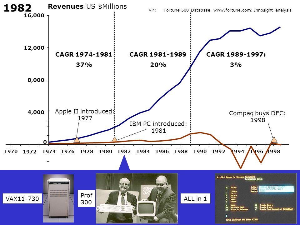 1982 Revenues US $Millions CAGR 1974-1981 37% CAGR 1981-1989 20%