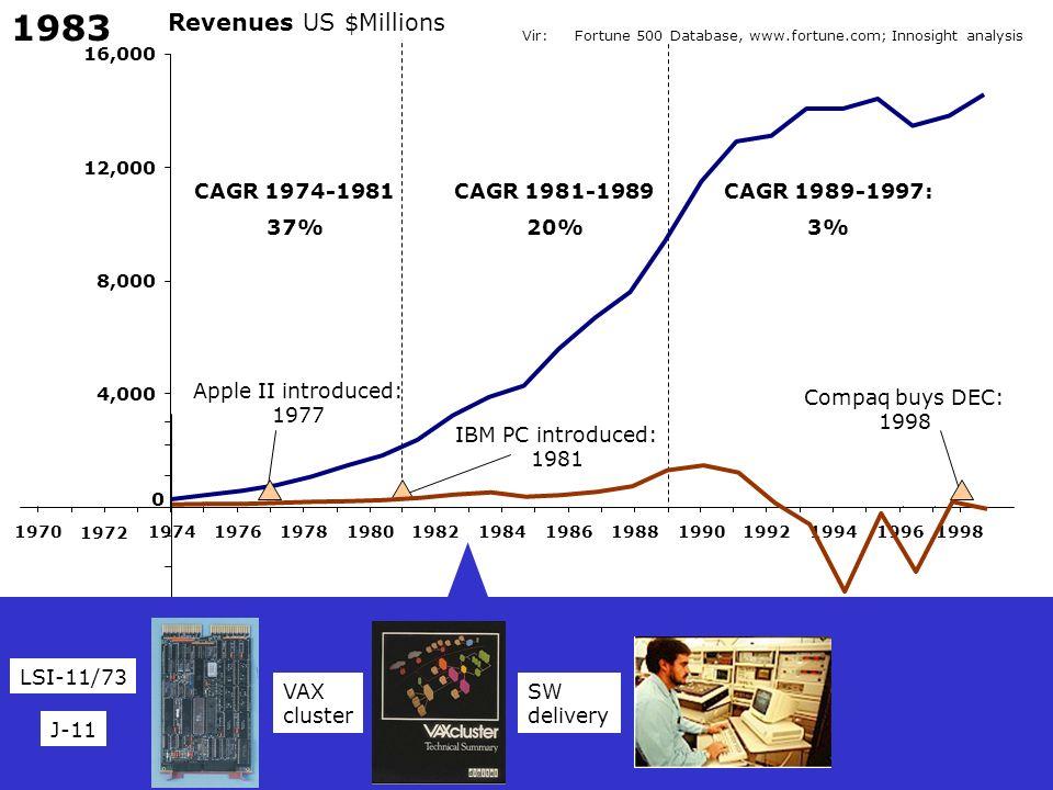 1983 Revenues US $Millions CAGR 1974-1981 37% CAGR 1981-1989 20%