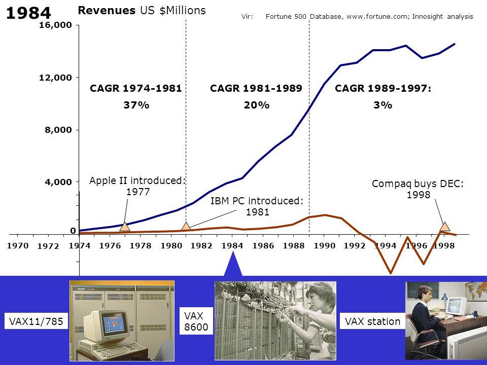 1984 Revenues US $Millions CAGR 1974-1981 37% CAGR 1981-1989 20%