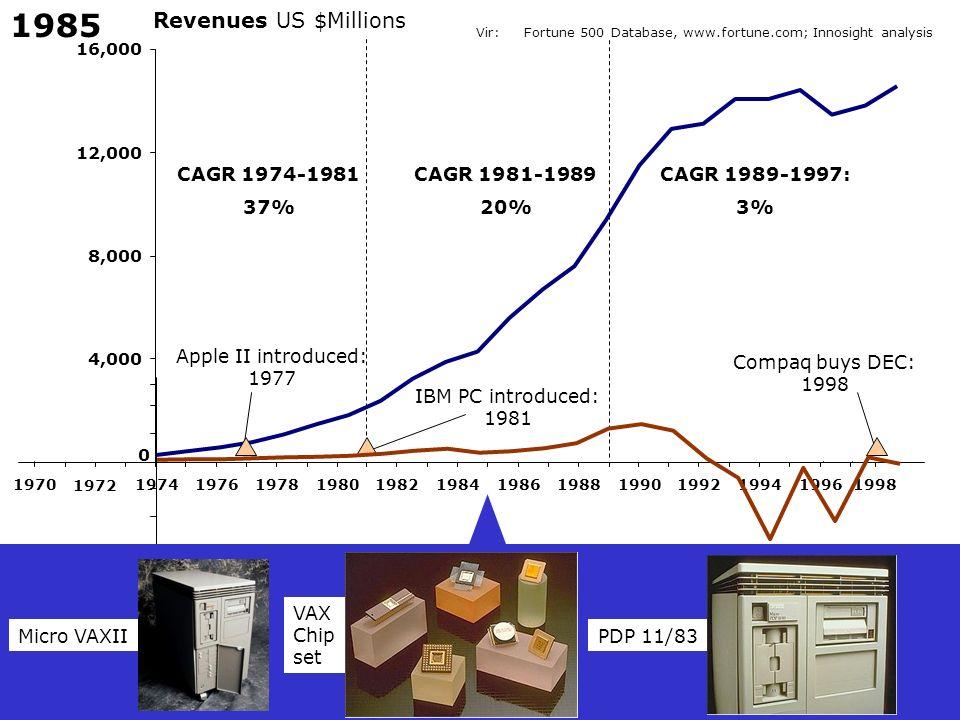 1985 Revenues US $Millions CAGR 1974-1981 37% CAGR 1981-1989 20%