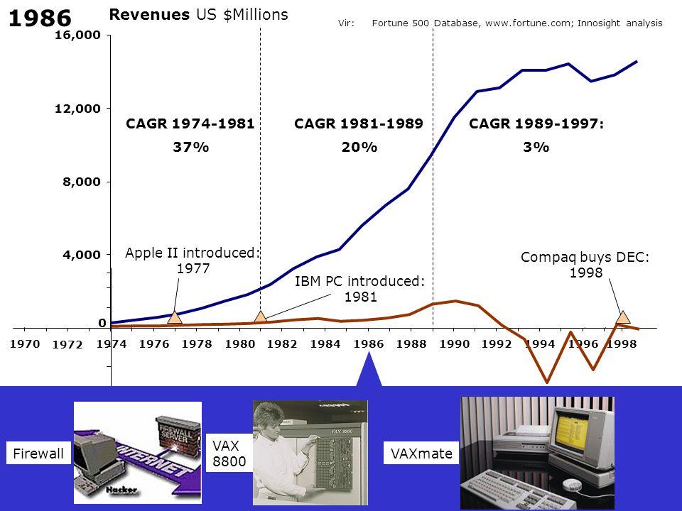 1986 Revenues US $Millions CAGR 1974-1981 37% CAGR 1981-1989 20%