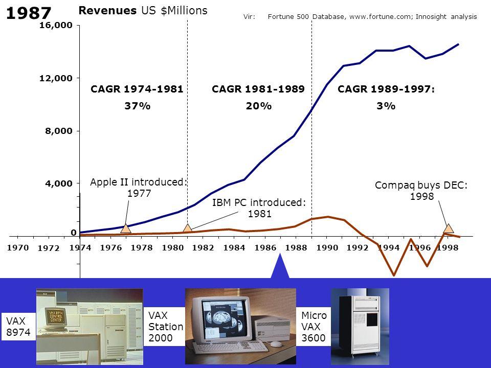 1987 Revenues US $Millions CAGR 1974-1981 37% CAGR 1981-1989 20%