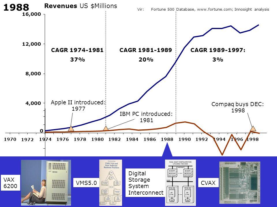 1988 Revenues US $Millions CAGR 1974-1981 37% CAGR 1981-1989 20%