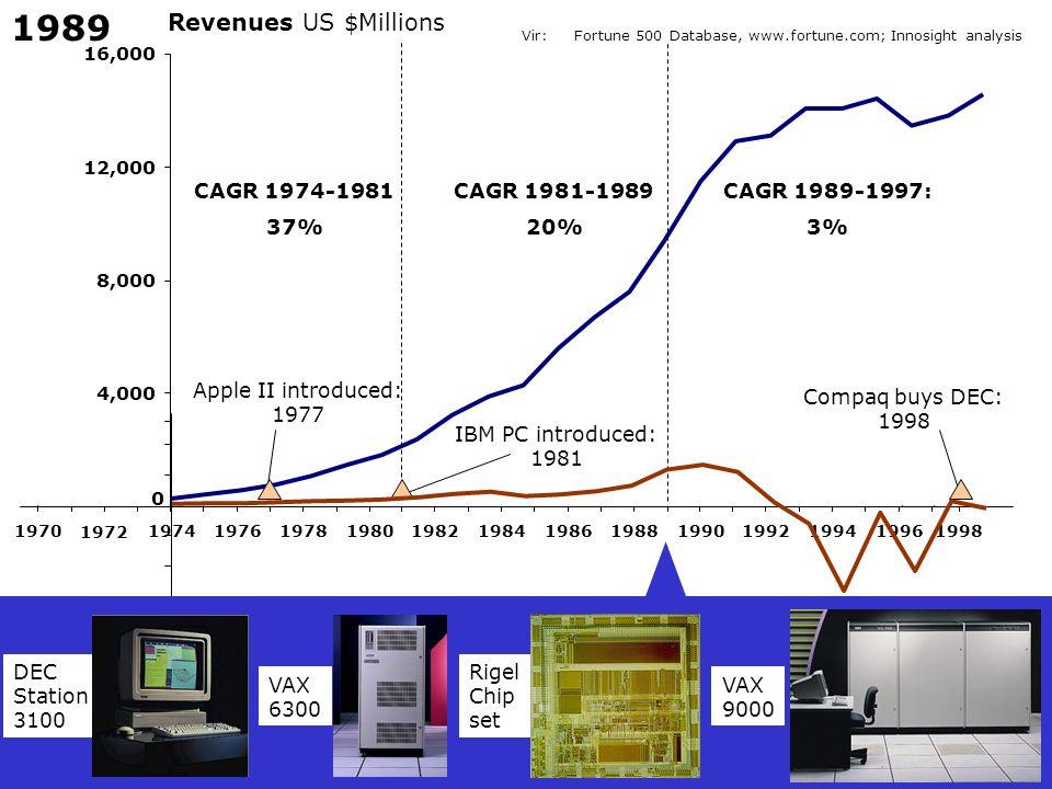 1989 Revenues US $Millions CAGR 1974-1981 37% CAGR 1981-1989 20%