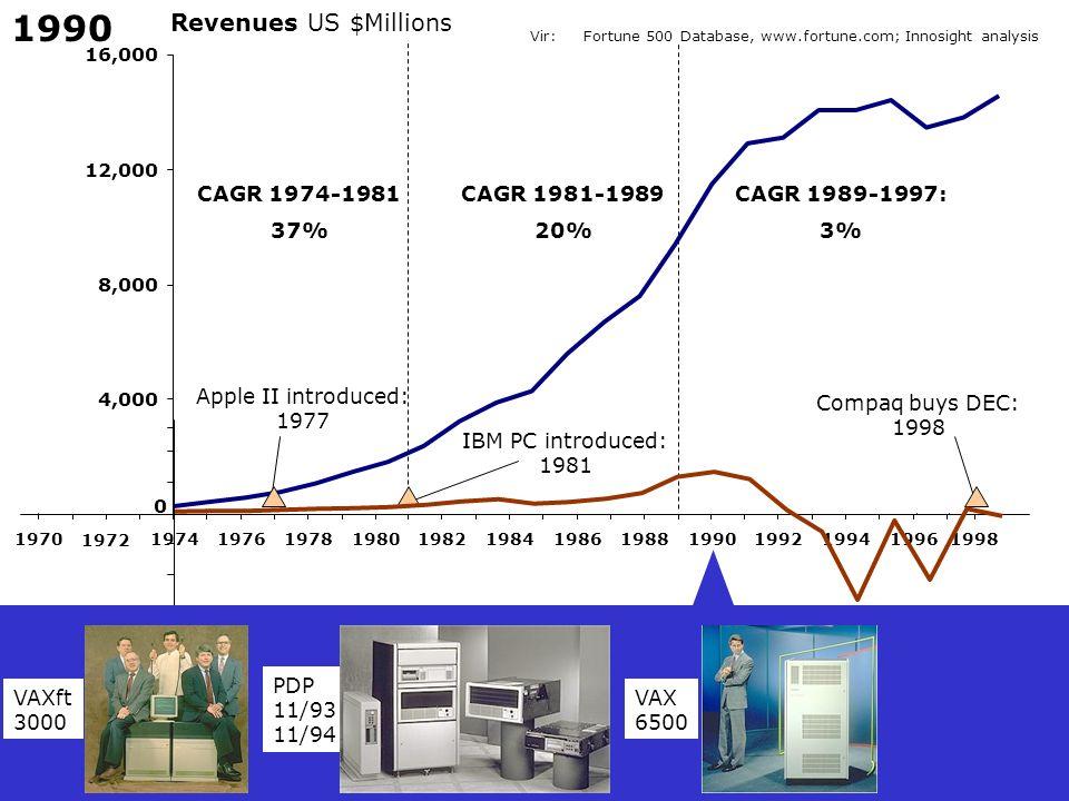 1990 Revenues US $Millions CAGR 1974-1981 37% CAGR 1981-1989 20%