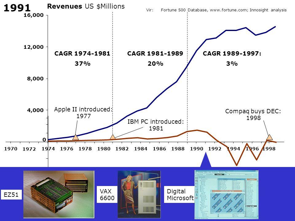 1991 Revenues US $Millions CAGR 1974-1981 37% CAGR 1981-1989 20%