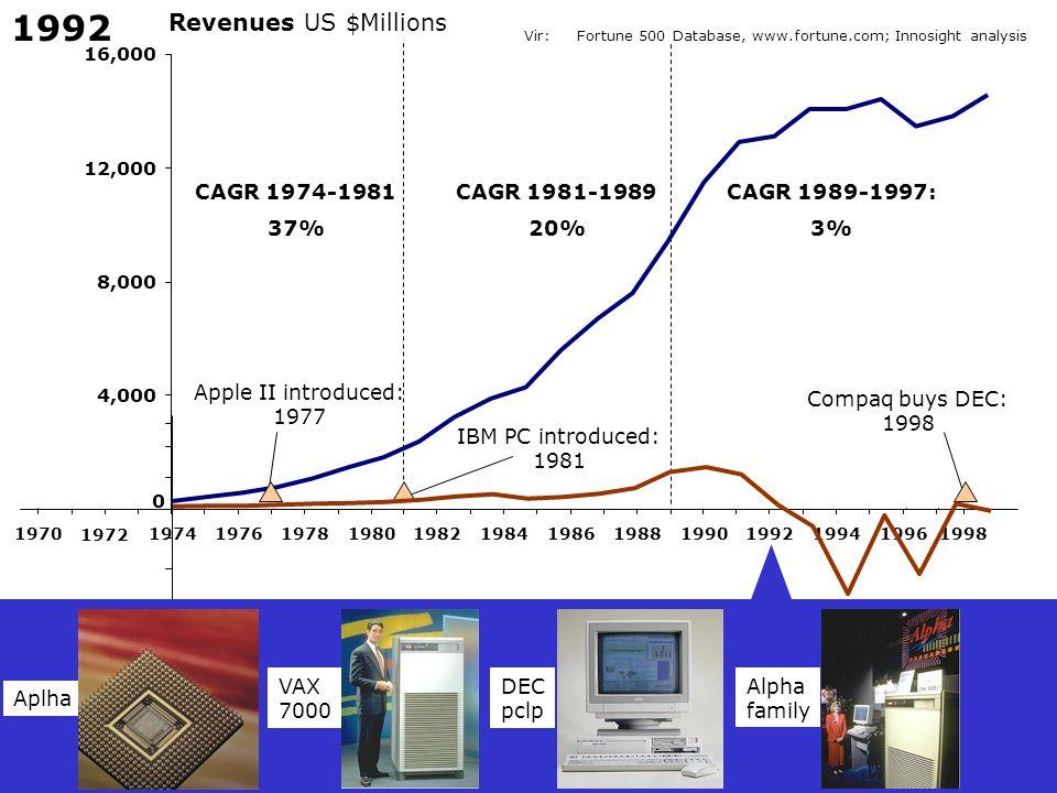 1992 Revenues US $Millions CAGR 1974-1981 37% CAGR 1981-1989 20%
