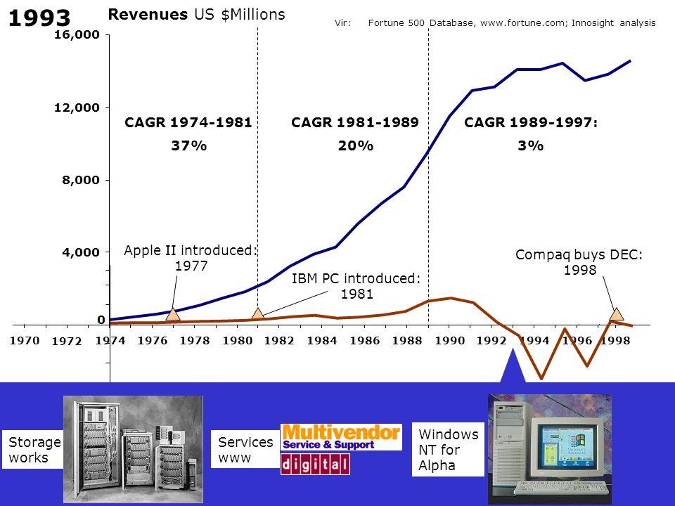 1993 Revenues US $Millions CAGR 1974-1981 37% CAGR 1981-1989 20%