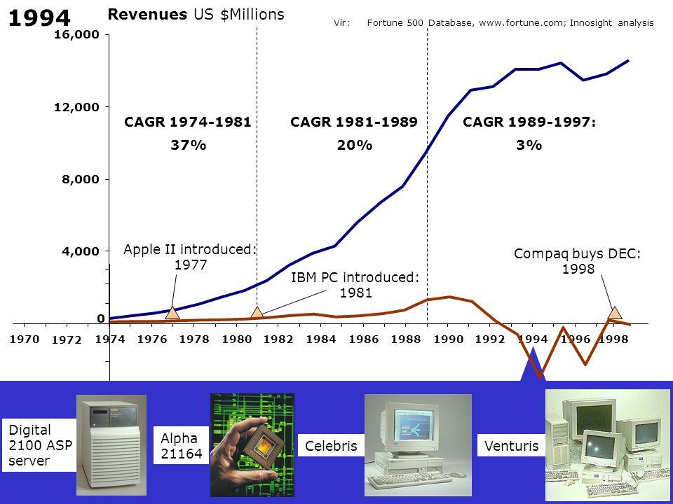 1994 Revenues US $Millions CAGR 1974-1981 37% CAGR 1981-1989 20%